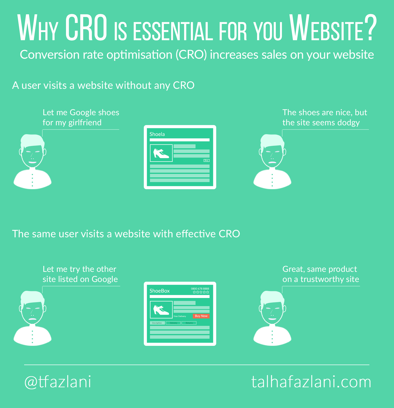 Why CRO is essential for websites?