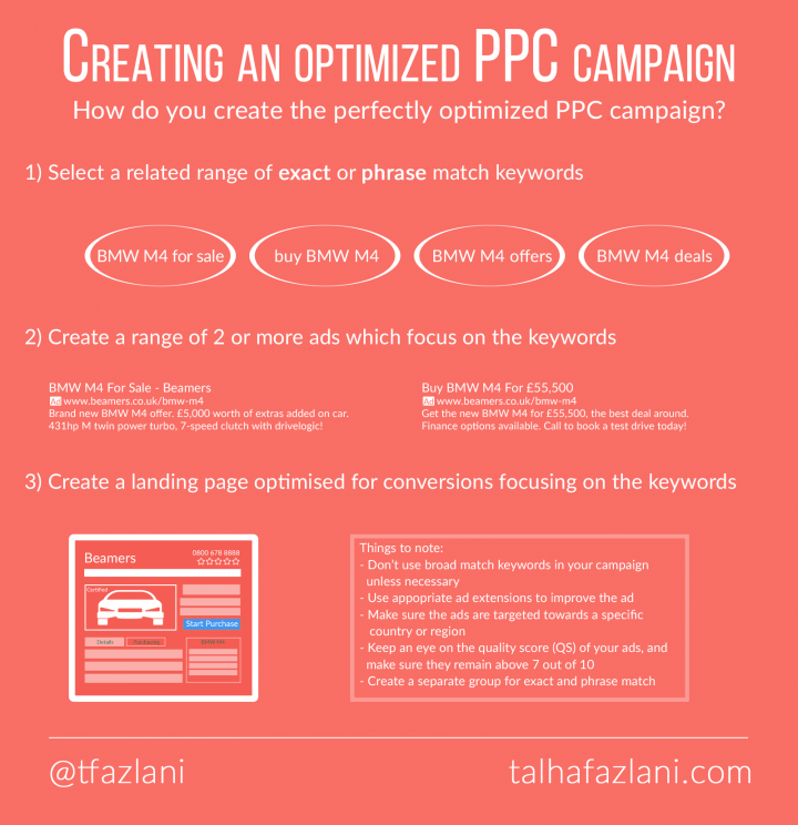 The perfectly optimised PPC campaign