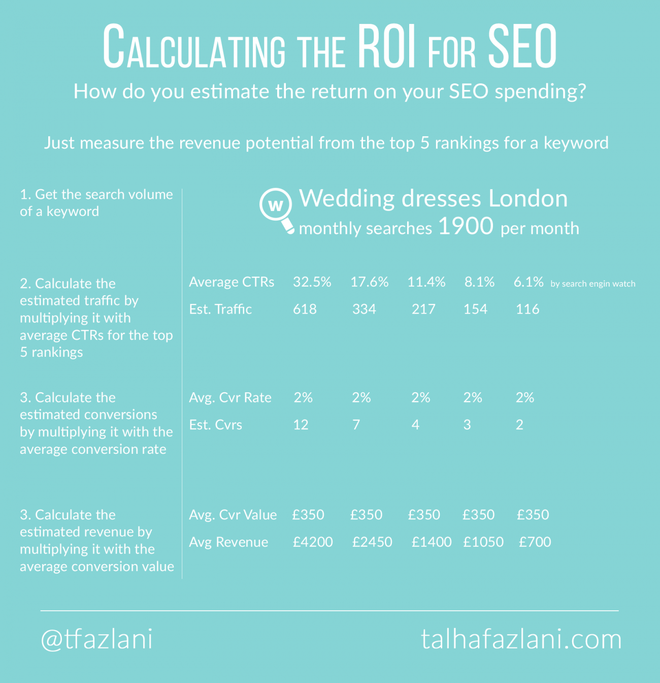 Estimating the ROI for a SEO Campaign