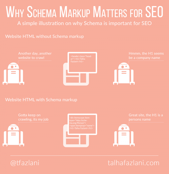 Why Schema markup matters for SEO?