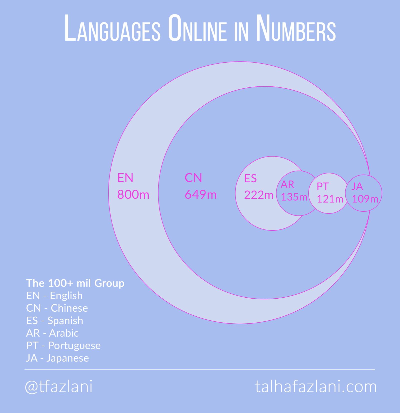 top-6-languages-online